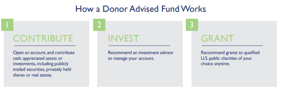 How a Donor Advised Fund Works